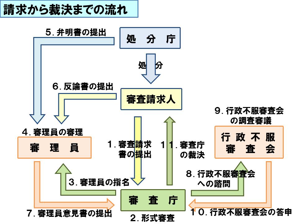行政不服審査制度の概要/伊勢崎市